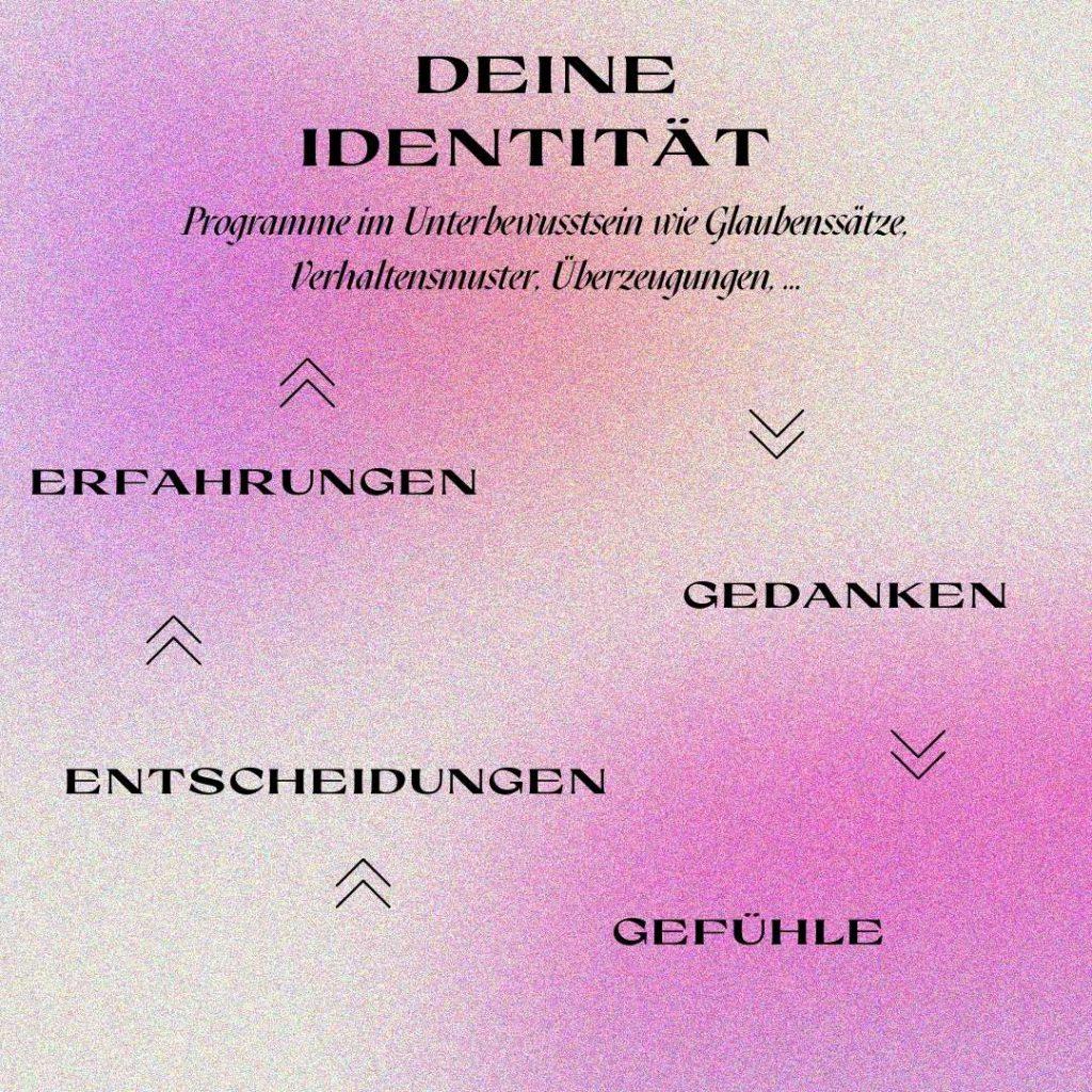 Der Identity-Loop: Deine Identität besteht aus Programmen im Unterbewusstsein wie Glaubenssätzen, Verhaltensmuster, Überzeugungen, diese werden zu Gedanken und Gefühlen, diese zu Entscheidungen & Handlungen, was zu Erfahrungen führt und diese bilden deine Identität